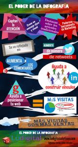 El poder de la infografía Ludigital Solutions