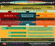 Infografía qué es el Inbound Marketing ludigital solutions